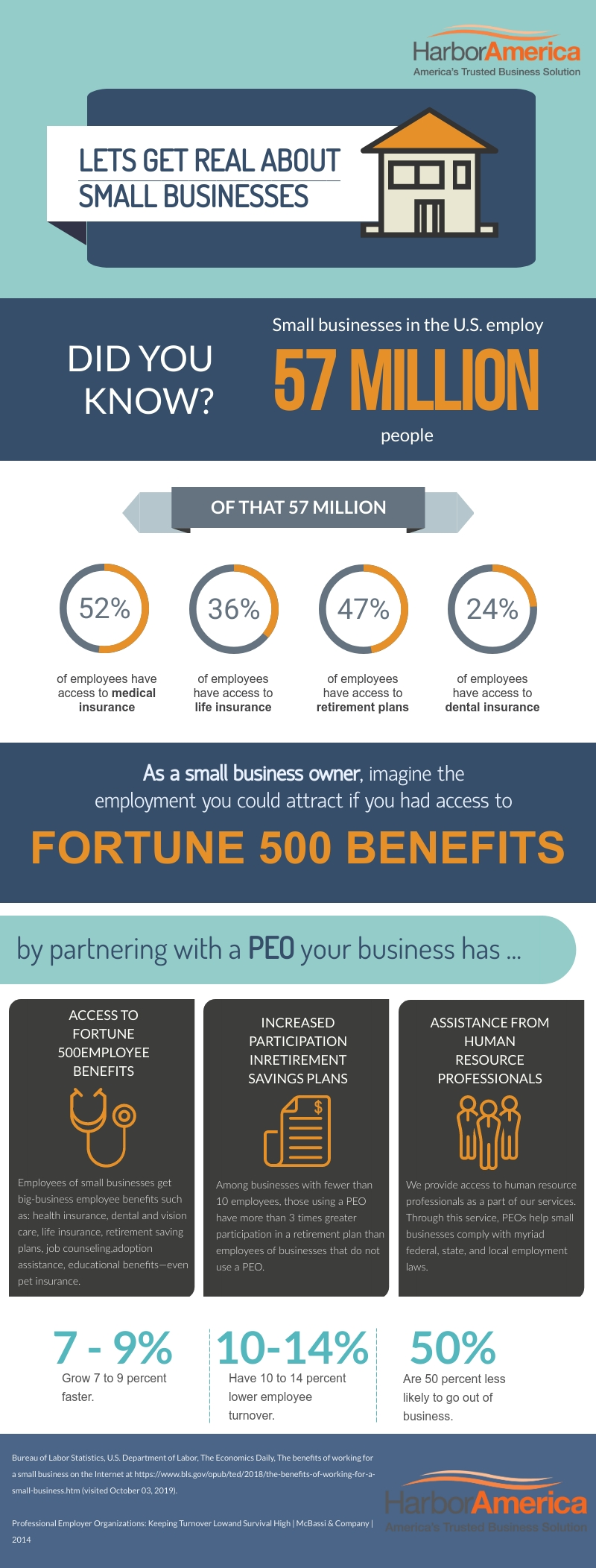 Small businesses can get access to the kinds of benefits Fortune 500 companies have by working with a Professional Employer Organization, or PEO.